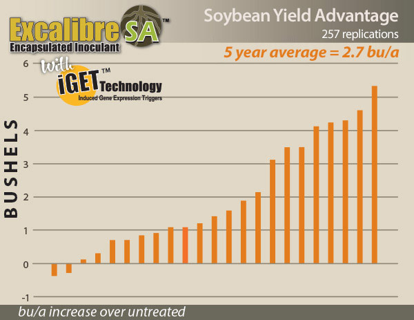 Excalibre SA for Soybeans Yield Data