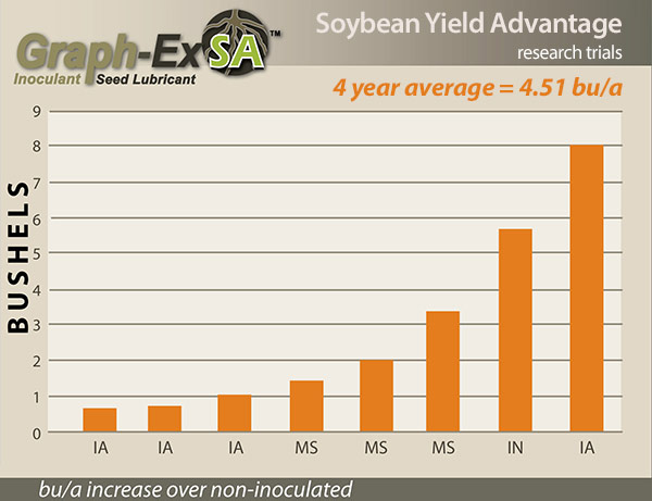 Graph-Ex SA™ for Soybeans Yield Data