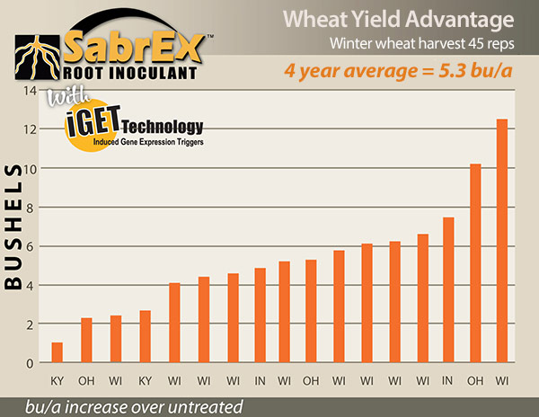 SabrEx™ for Wheat / Cereals Yield Data